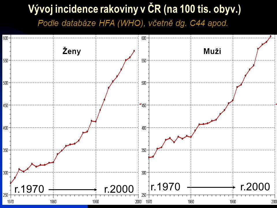 Vývoj incidence rakoviny v ČR (na 100 tis. obyv.)