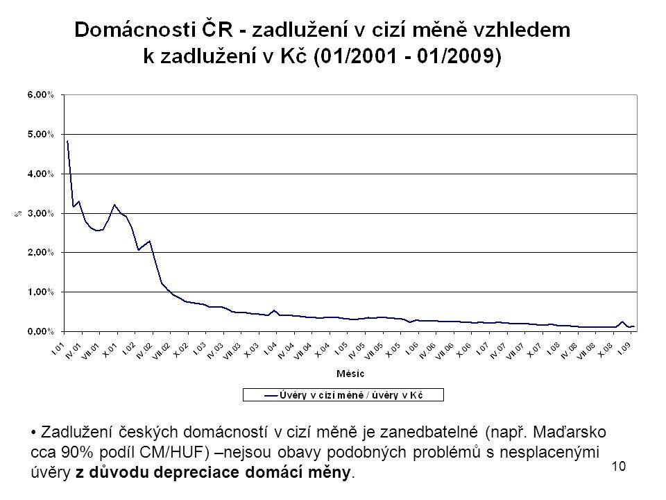 Zadlužení českých domácností v cizí měně je zanedbatelné (např
