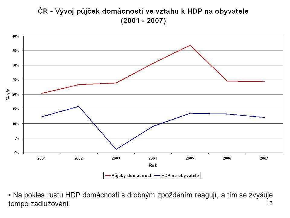 Na pokles růstu HDP domácnosti s drobným zpožděním reagují, a tím se zvyšuje tempo zadlužování.