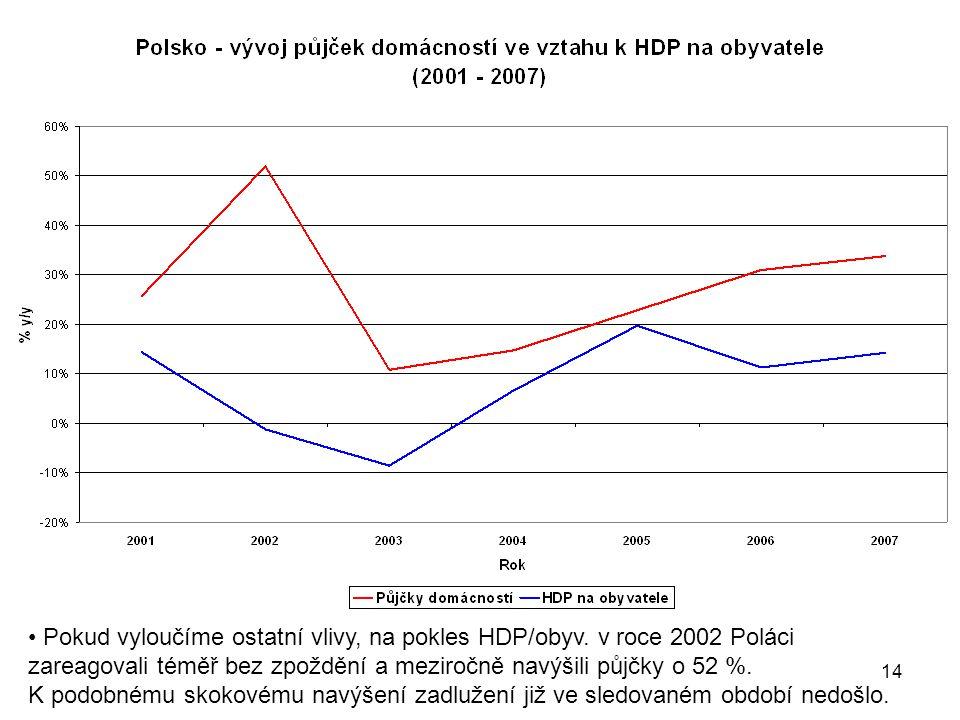 Pokud vyloučíme ostatní vlivy, na pokles HDP/obyv