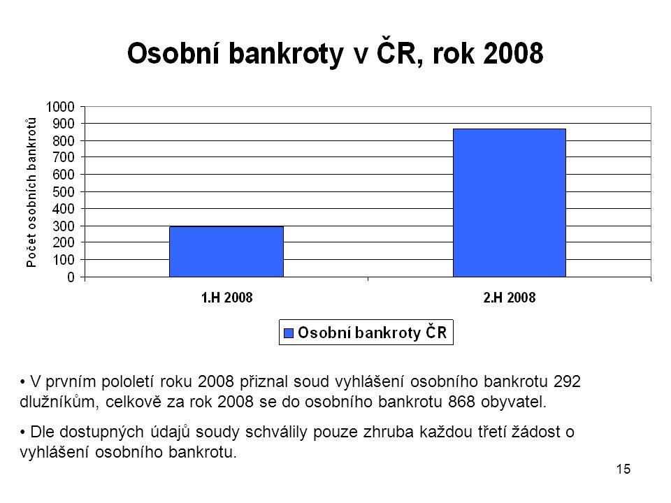 V prvním pololetí roku 2008 přiznal soud vyhlášení osobního bankrotu 292 dlužníkům, celkově za rok 2008 se do osobního bankrotu 868 obyvatel.