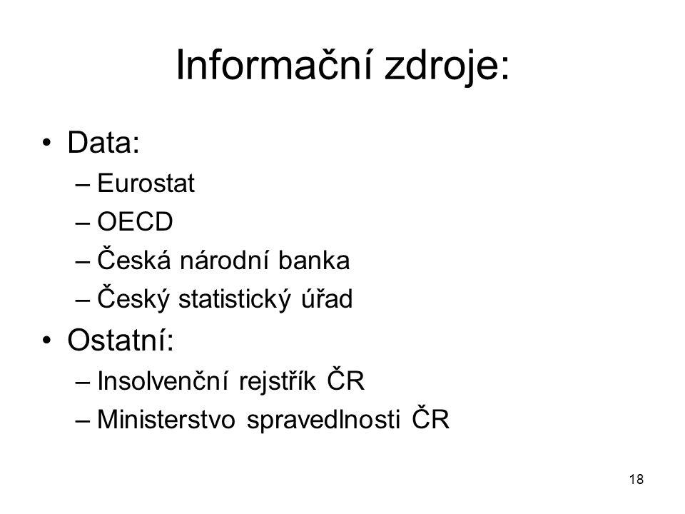 Informační zdroje: Data: Ostatní: Eurostat OECD Česká národní banka