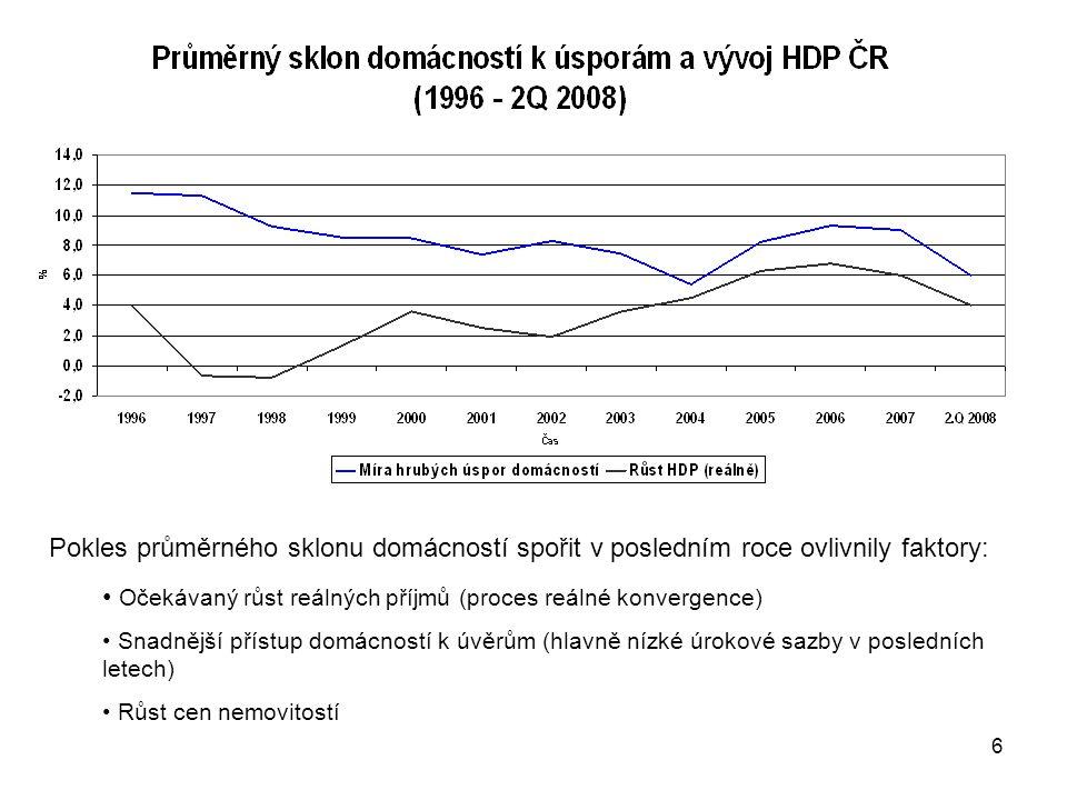 Očekávaný růst reálných příjmů (proces reálné konvergence)