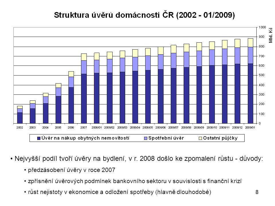 Nejvyšší podíl tvoří úvěry na bydlení, v r