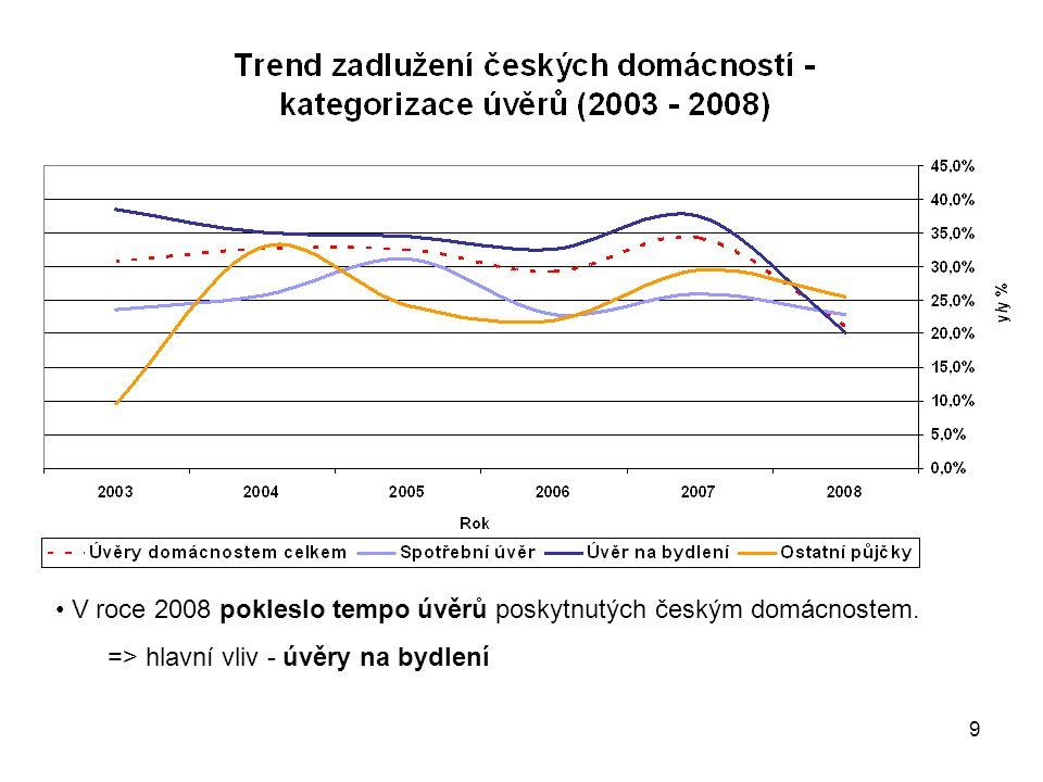 V roce 2008 pokleslo tempo úvěrů poskytnutých českým domácnostem.