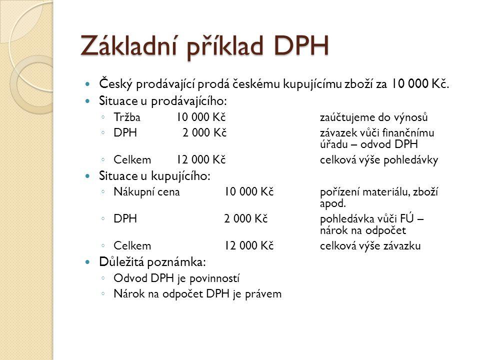 Základní příklad DPH Český prodávající prodá českému kupujícímu zboží za 10 000 Kč. Situace u prodávajícího: