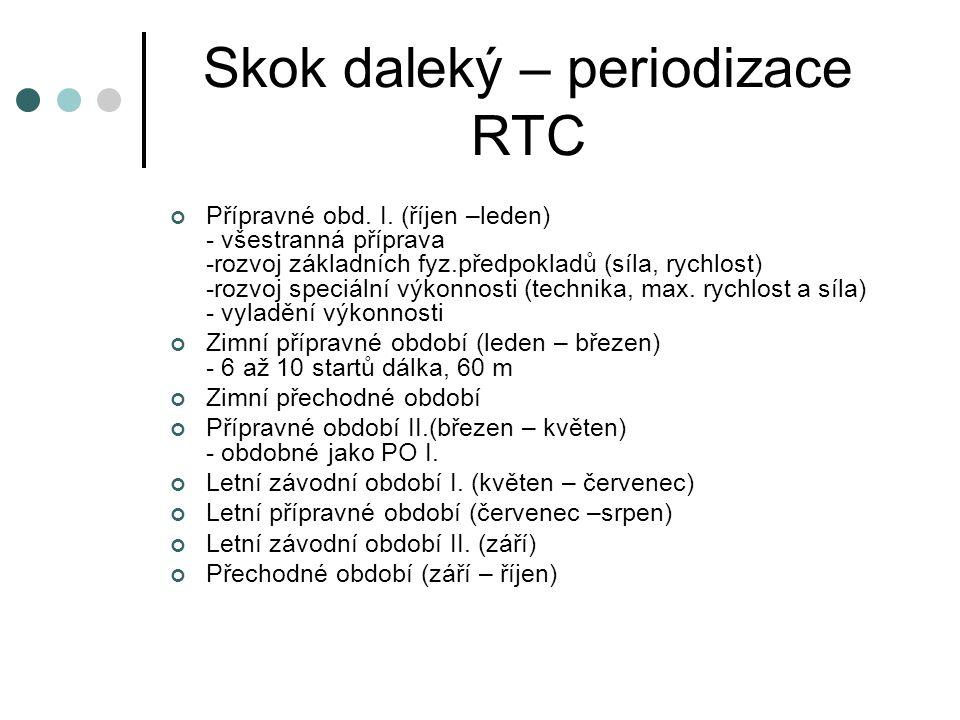 Skok daleký – periodizace RTC
