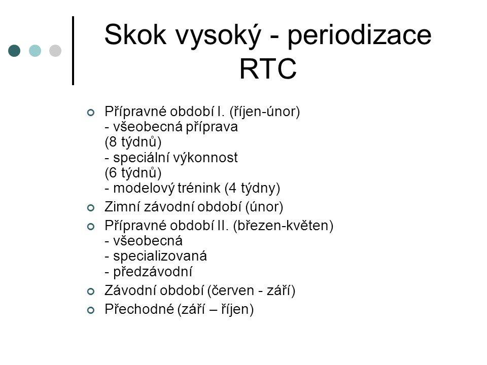Skok vysoký - periodizace RTC