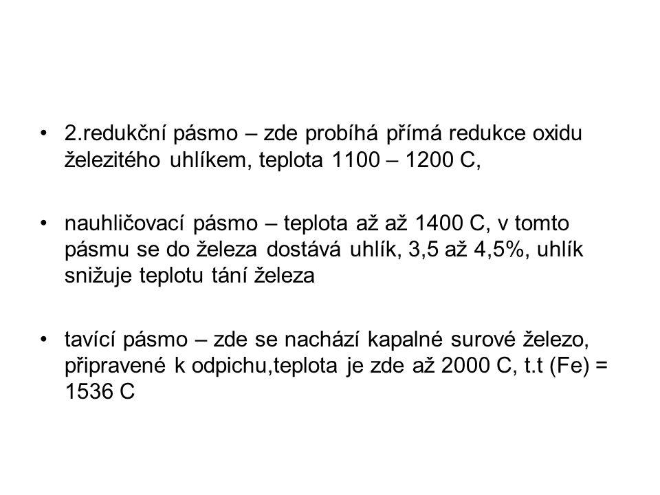 2.redukční pásmo – zde probíhá přímá redukce oxidu železitého uhlíkem, teplota 1100 – 1200 C,