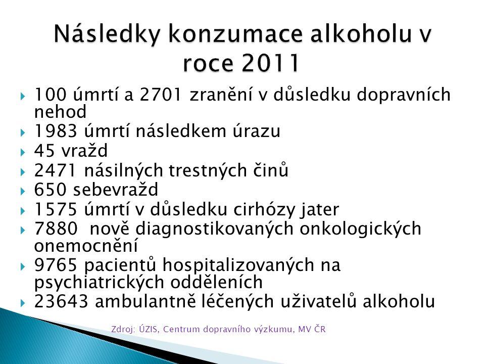Následky konzumace alkoholu v roce 2011