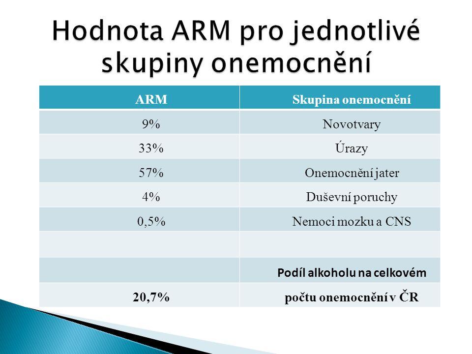 Hodnota ARM pro jednotlivé skupiny onemocnění