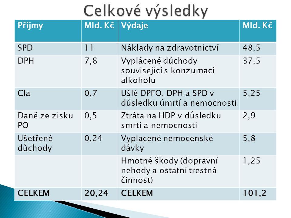 Celkové výsledky Příjmy Mld. Kč Výdaje SPD 11 Náklady na zdravotnictví