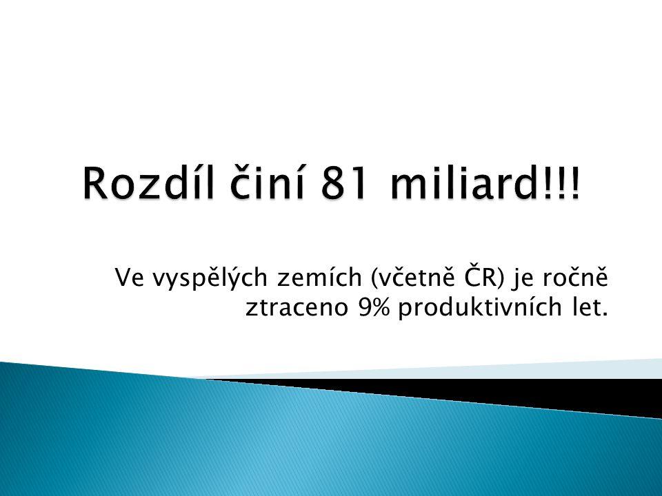Rozdíl činí 81 miliard!!! Ve vyspělých zemích (včetně ČR) je ročně ztraceno 9% produktivních let.
