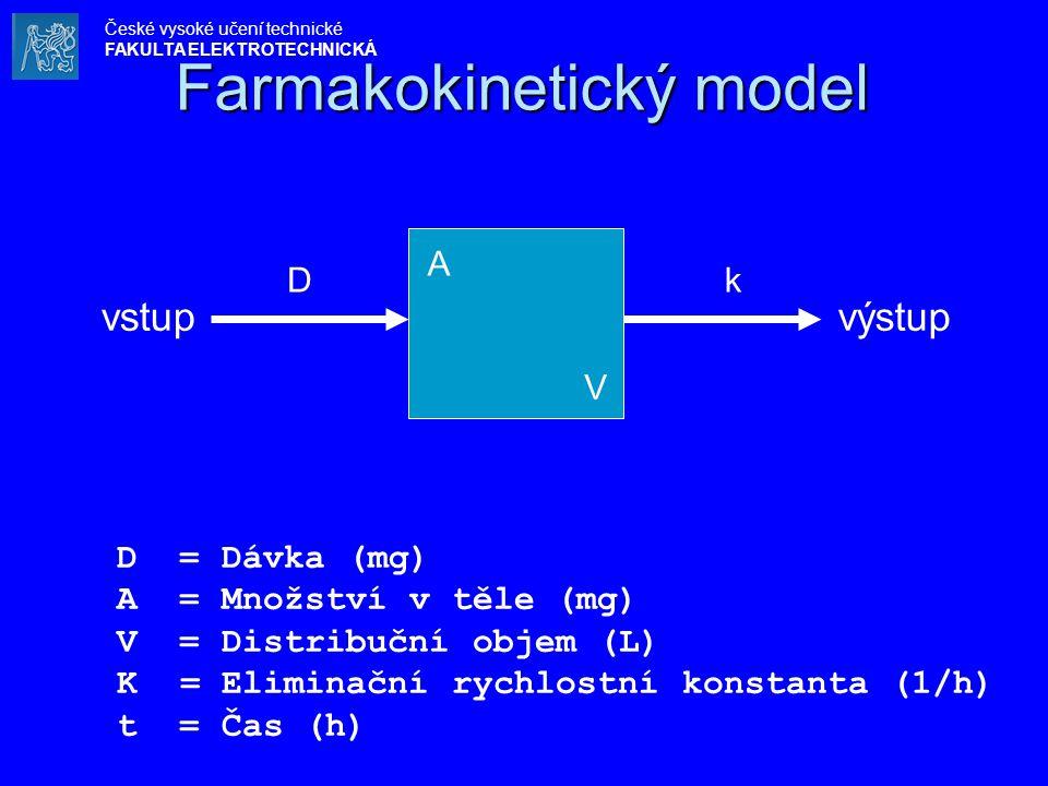 Farmakokinetický model