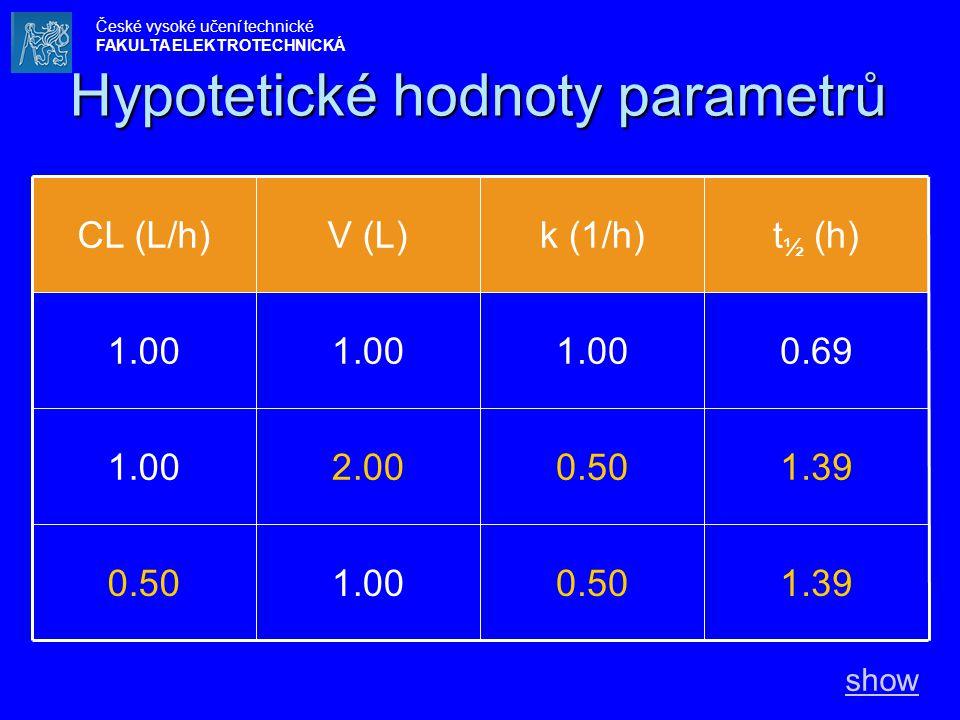 Hypotetické hodnoty parametrů