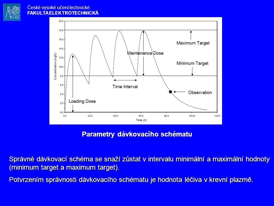 Parametry dávkovacího schématu