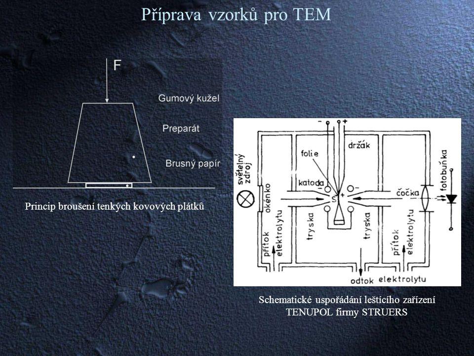 Schematické uspořádání leštícího zařízení TENUPOL firmy STRUERS