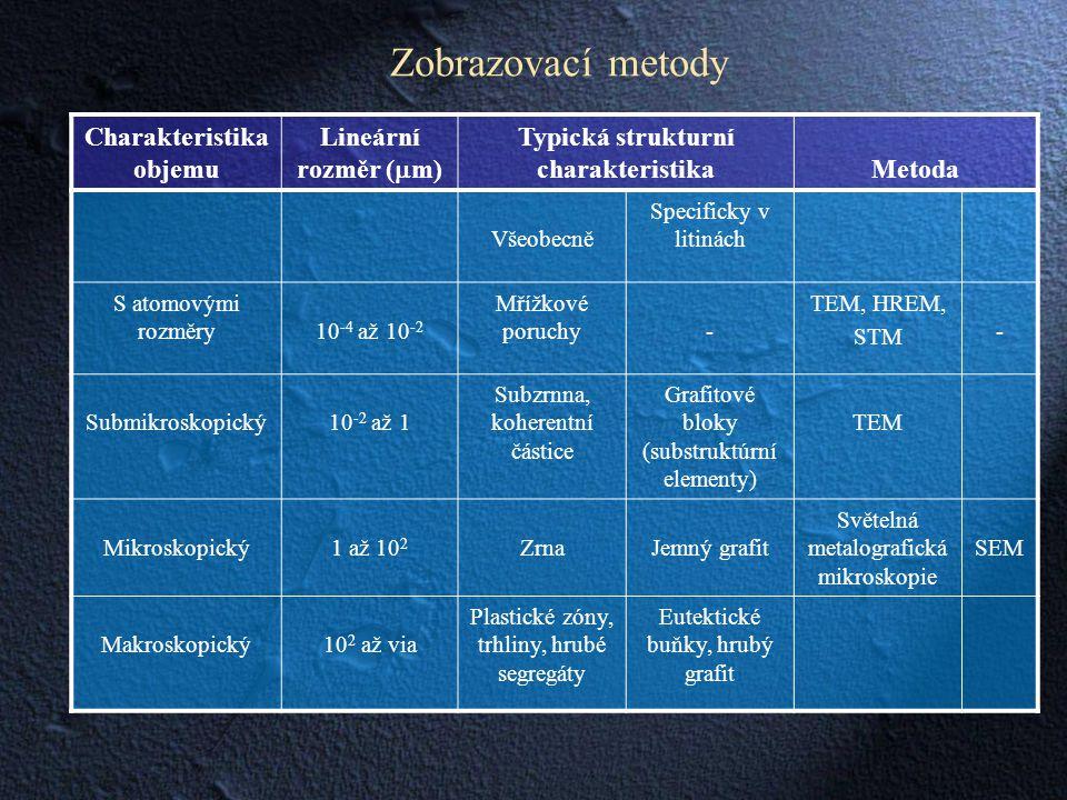 Charakteristika objemu Typická strukturní charakteristika