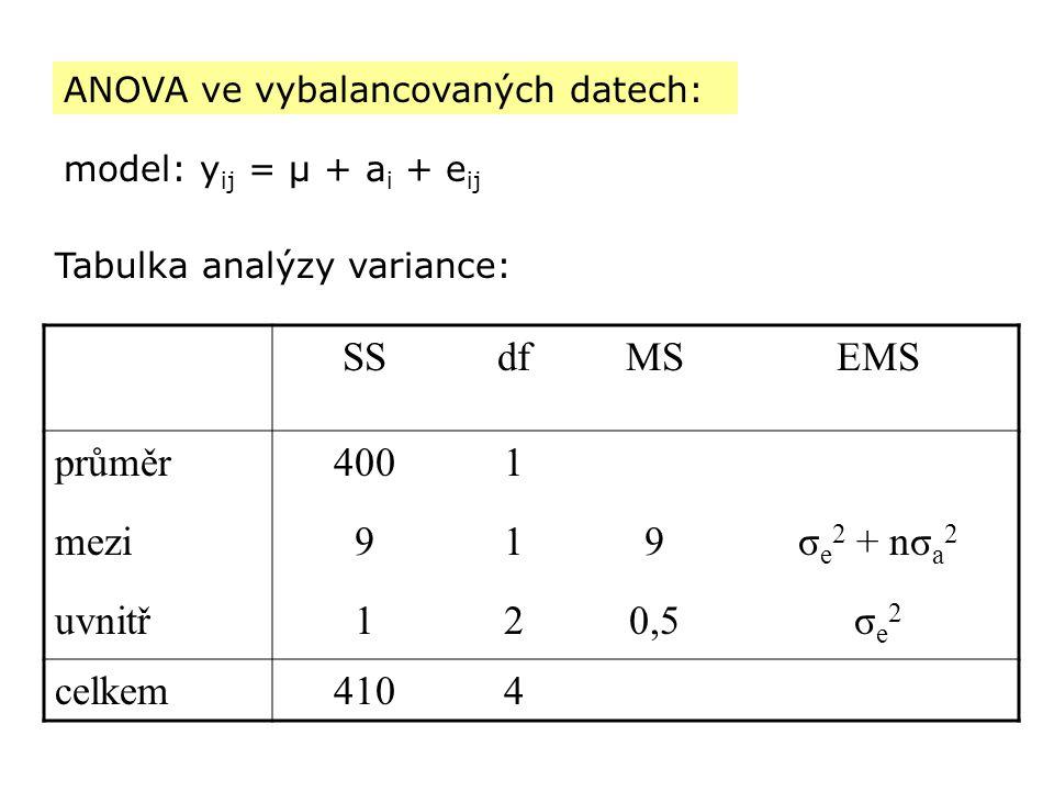 SS df MS EMS průměr 400 1 mezi 9 σe2 + nσa2 uvnitř 2 0,5 σe2 celkem
