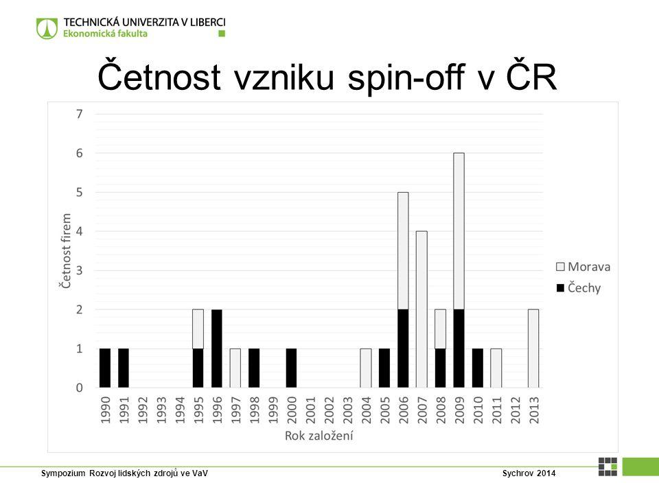 Četnost vzniku spin-off v ČR