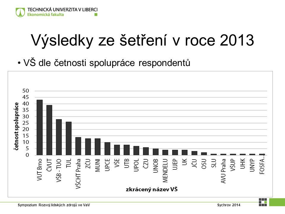 Výsledky ze šetření v roce 2013