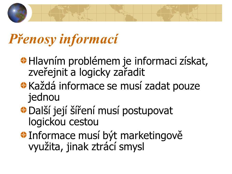 Přenosy informací Hlavním problémem je informaci získat, zveřejnit a logicky zařadit. Každá informace se musí zadat pouze jednou.