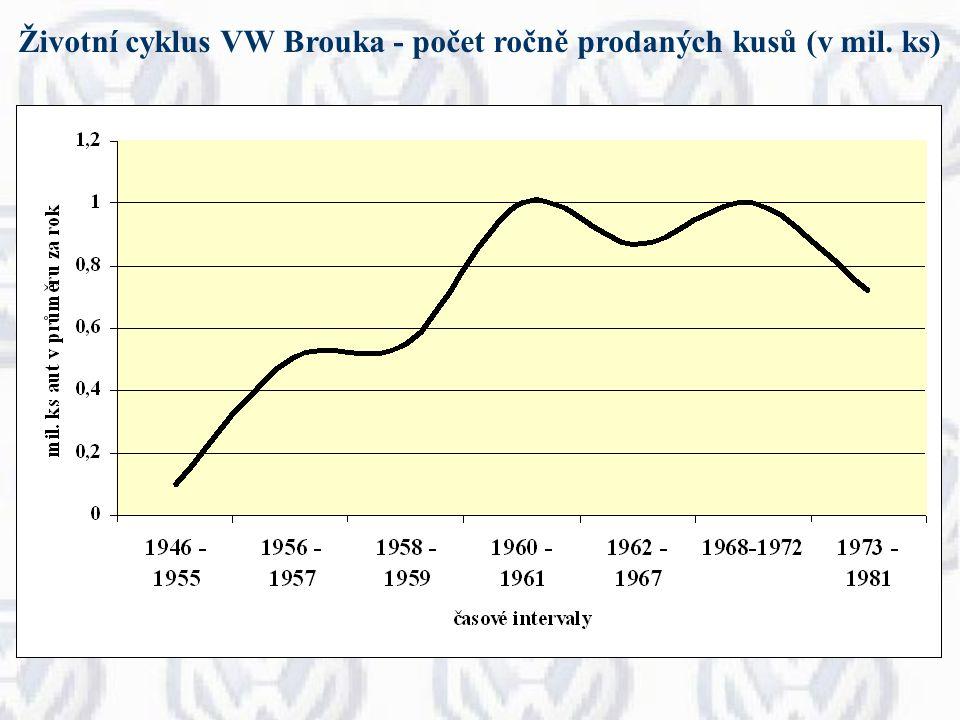 Životní cyklus VW Brouka - počet ročně prodaných kusů (v mil. ks)