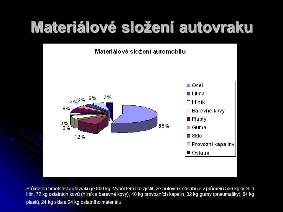 Materiálové složení autovraku