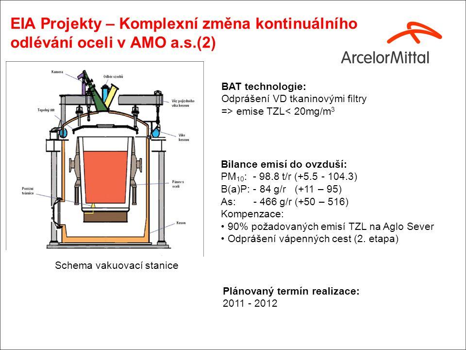 Připravované projekty - EIA proces