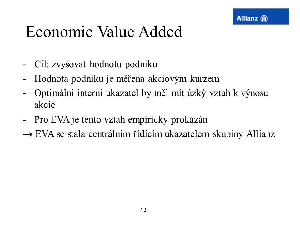 Economic Value Added Cíl: zvyšovat hodnotu podniku