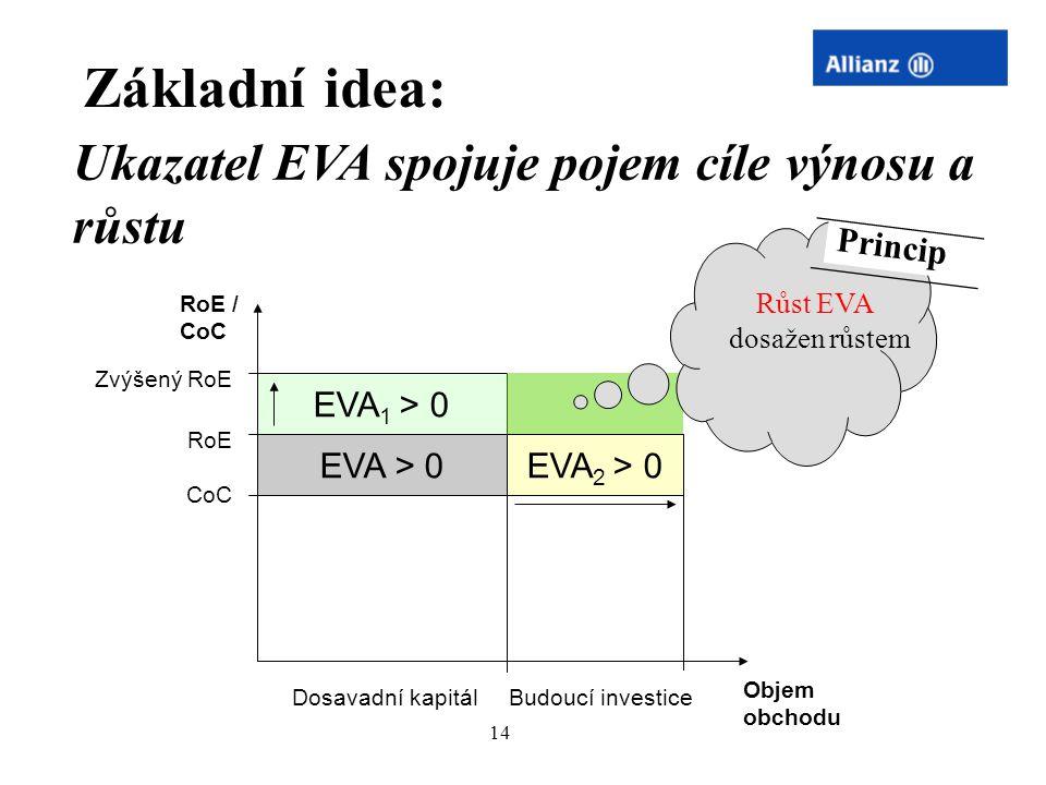Základní idea: Ukazatel EVA spojuje pojem cíle výnosu a růstu Princip