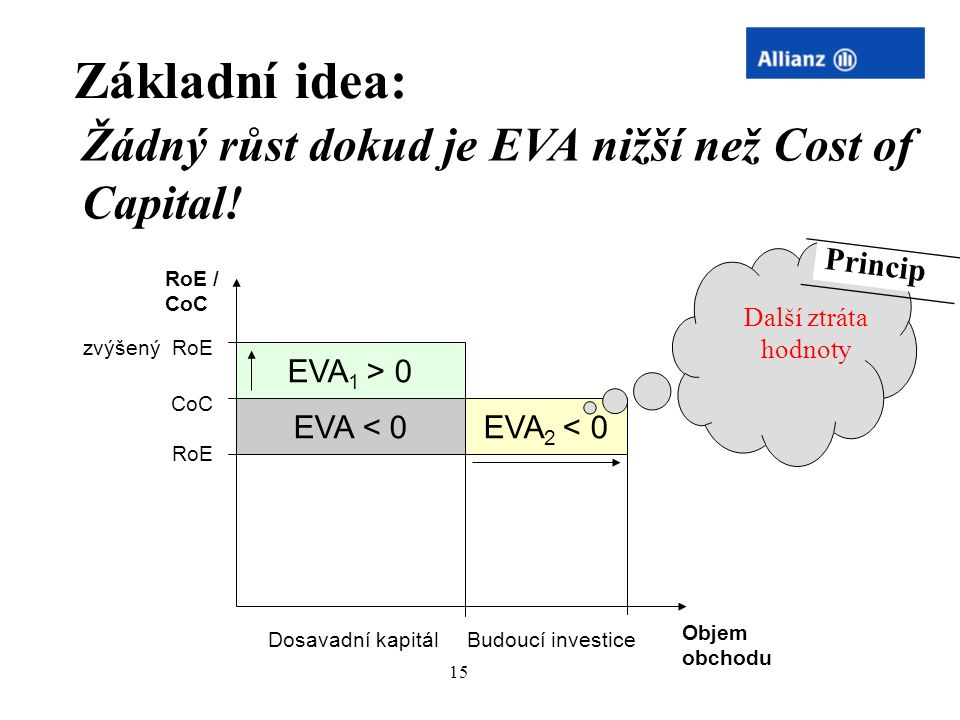 Základní idea: Žádný růst dokud je EVA nižší než Cost of Capital!