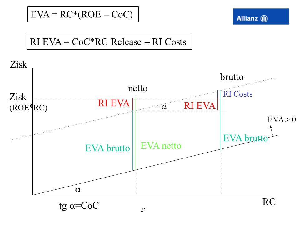 RI EVA = CoC*RC Release – RI Costs