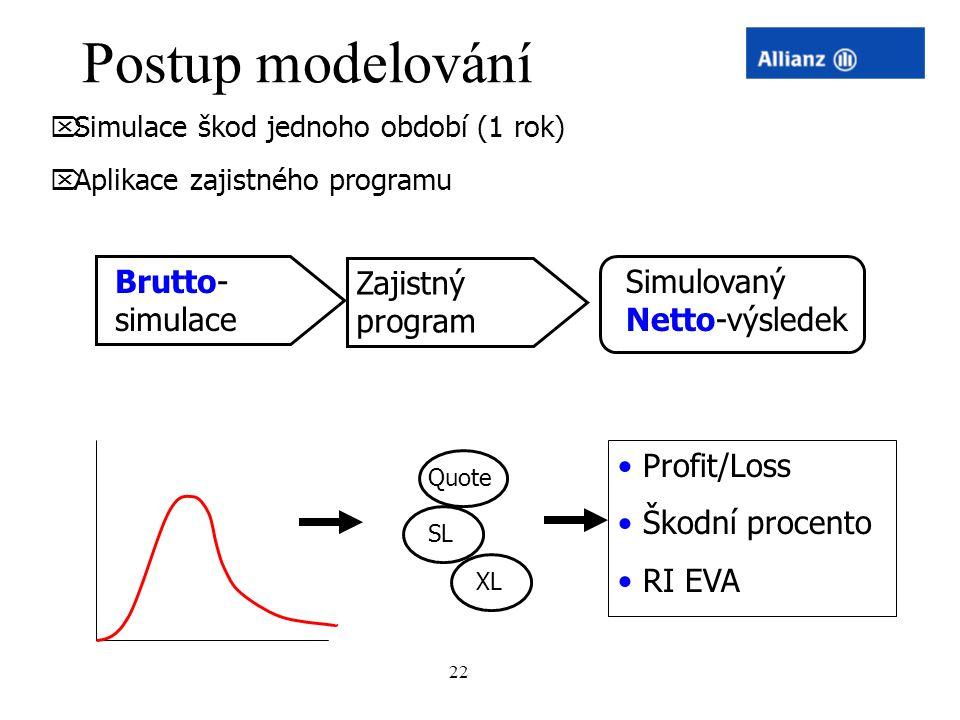 Postup modelování Brutto-simulace Zajistný program