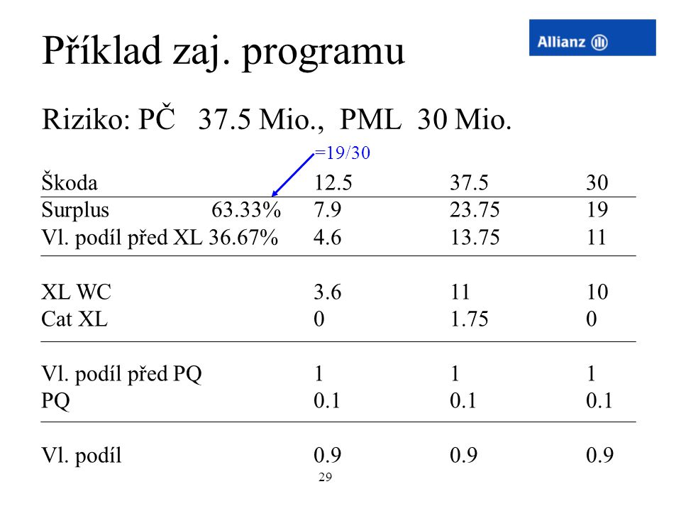 Příklad zaj. programu Riziko: PČ 37.5 Mio., PML 30 Mio.