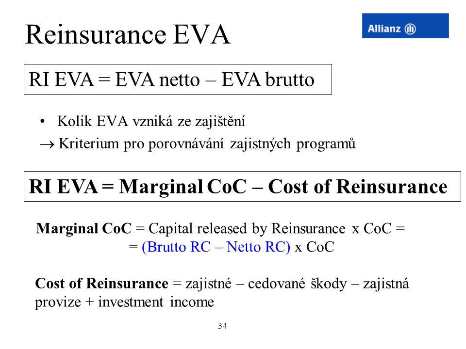Reinsurance EVA RI EVA = EVA netto – EVA brutto