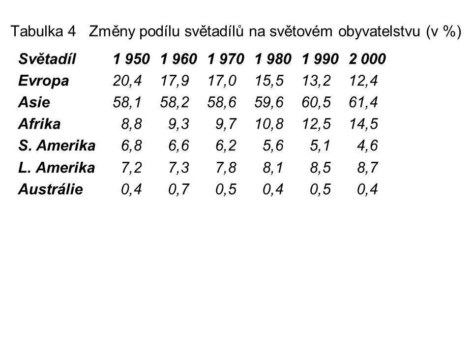 Tabulka 4 Změny podílu světadílů na světovém obyvatelstvu (v %)