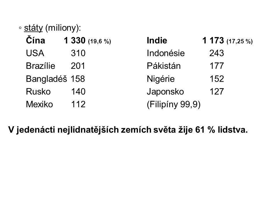 ◦ státy (miliony): Čína 1 330 (19,6 %) Indie 1 173 (17,25 %) USA 310 Indonésie 243. Brazílie 201 Pákistán 177.