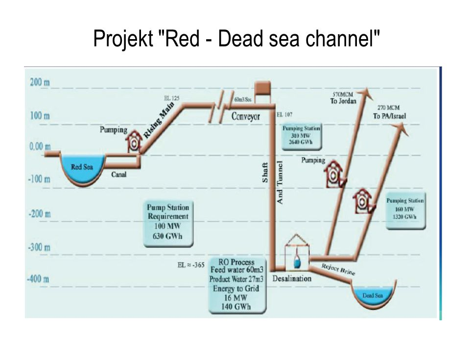 Projekt Red - Dead sea channel