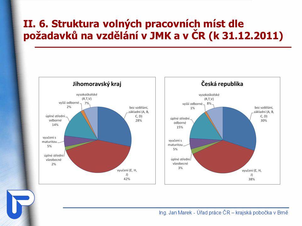 Ing. Jan Marek - Úřad práce ČR – krajská pobočka v Brně