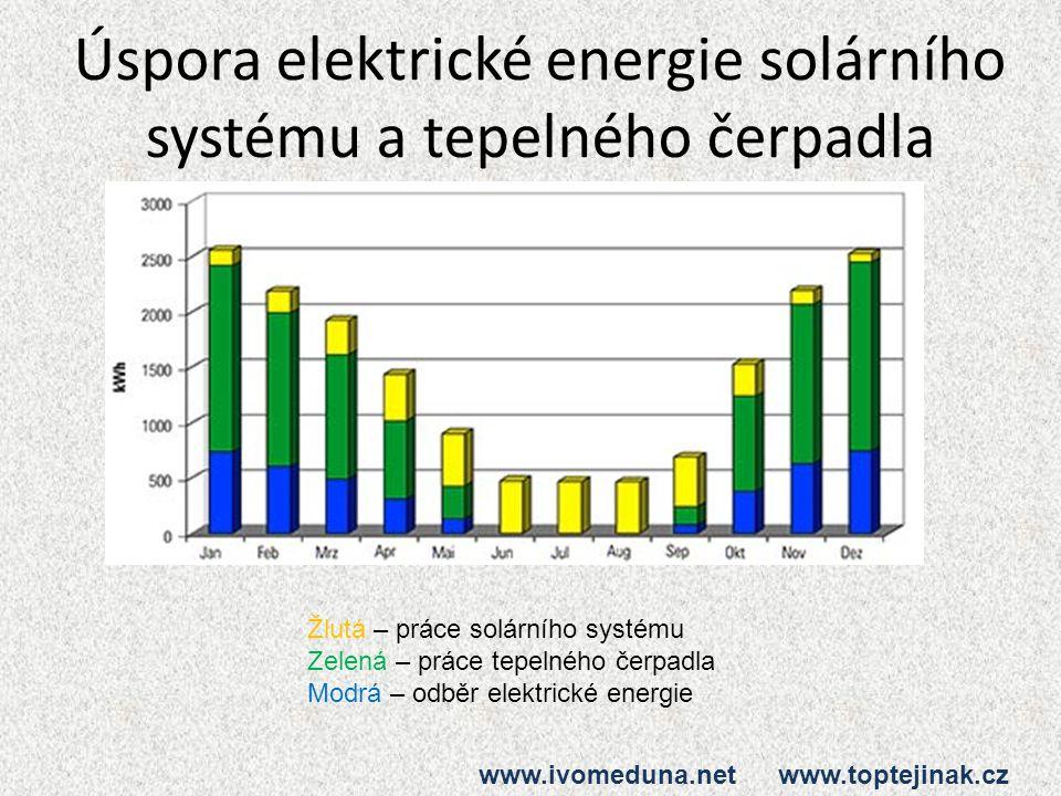 Úspora elektrické energie solárního systému a tepelného čerpadla