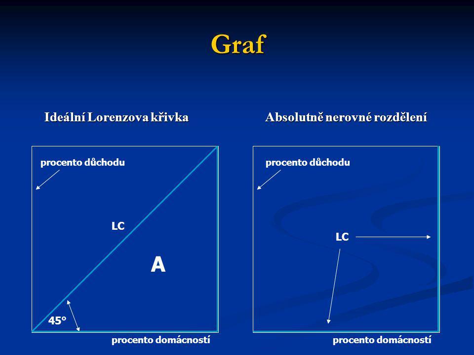 Graf A Ideální Lorenzova křivka Absolutně nerovné rozdělení LC LC 45°