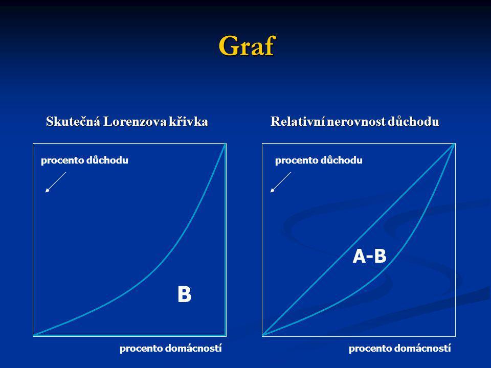 Graf B A-B Skutečná Lorenzova křivka Relativní nerovnost důchodu
