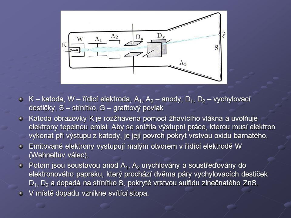 K – katoda, W – řídicí elektroda, A1, A2 – anody, D1, D2 – vychylovací destičky, S – stínítko, G – grafitový povlak