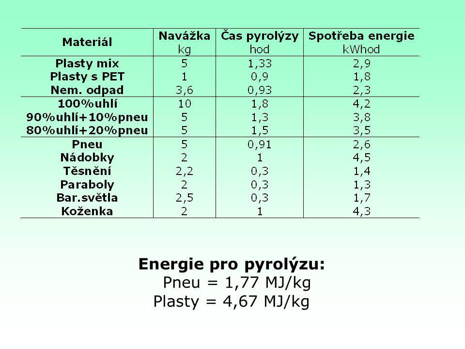 Energie pro pyrolýzu: Pneu = 1,77 MJ/kg Plasty = 4,67 MJ/kg