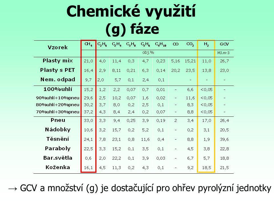 Chemické využití (g) fáze