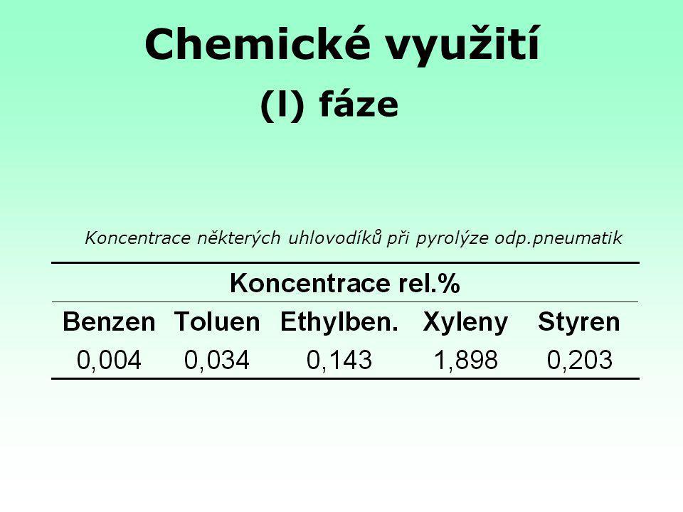 Koncentrace některých uhlovodíků při pyrolýze odp.pneumatik