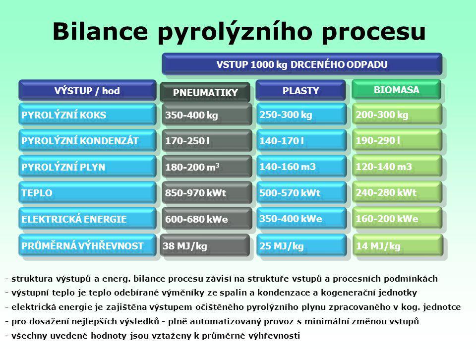 Bilance pyrolýzního procesu