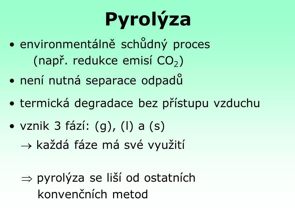 Pyrolýza environmentálně schůdný proces (např. redukce emisí CO2)