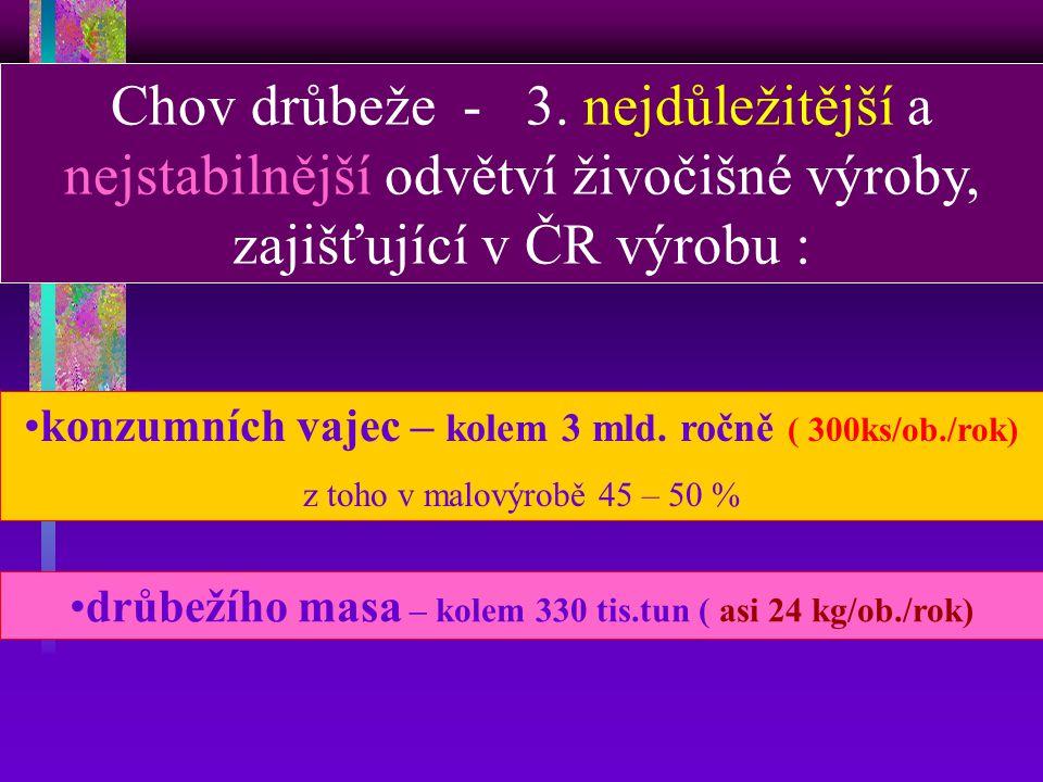 drůbežího masa – kolem 330 tis.tun ( asi 24 kg/ob./rok)